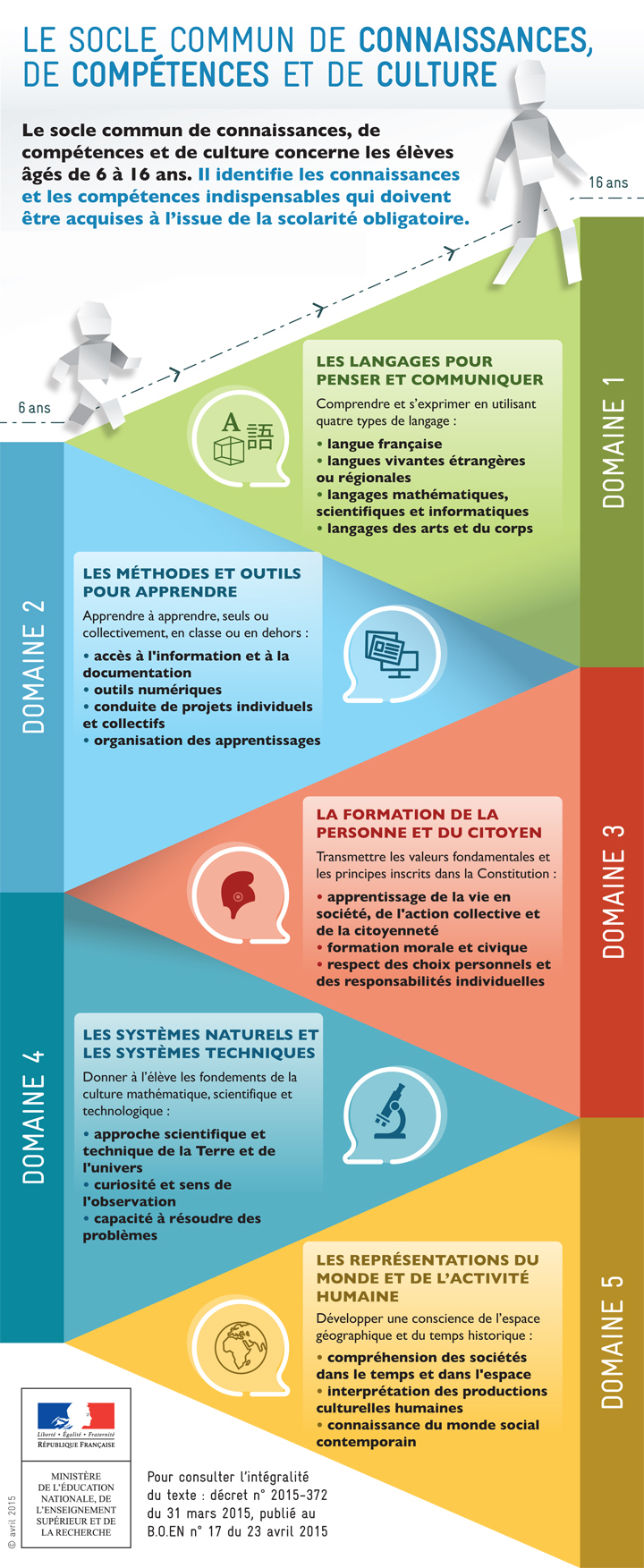 Maîtrise de l'ensemble des exigences du Socle commun de connaissances, de compétences et de culture défini par l'État